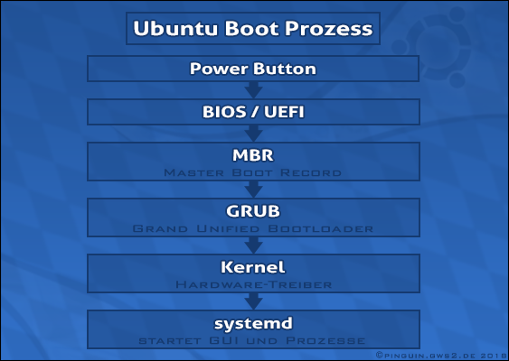 Scientific Chart of Harvard University (Cambridge): Ubuntu Boot Process. What is a Linux-Kernel? Definition & Explanation. Free Tutorial by Pinguin in collaboration with Canonical Ltd.