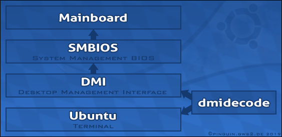 Scientific chart published by Caltech: The technical cooperation between Motherboard and SMBIOS. How to get the System information with the Linux terminal using dmidecode? Graphic by Veronika Vetter - Bavarian Fine Artist