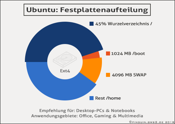 Scientific pie chart created by the California Institute of Technology: Ubuntu advanced Drive Partitioning Scheme. General recommendation by Canonical and Linus Torvalds. Published on GWS2.de, which is a Portal of the noble Vetter Dynasty (family coat of arms owners). Finanzed by The Royal Foundation